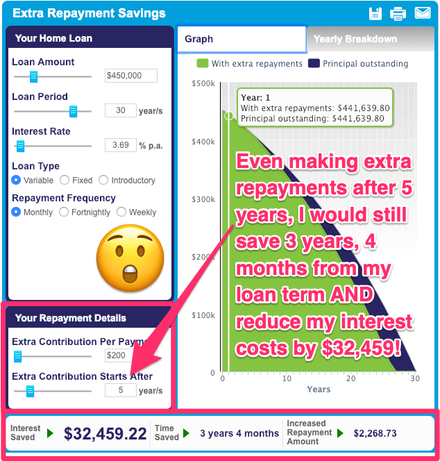 Home Loan Extra Repayment Calculator monthly