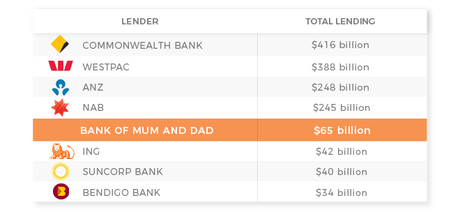 guarantor home loans mum and dad