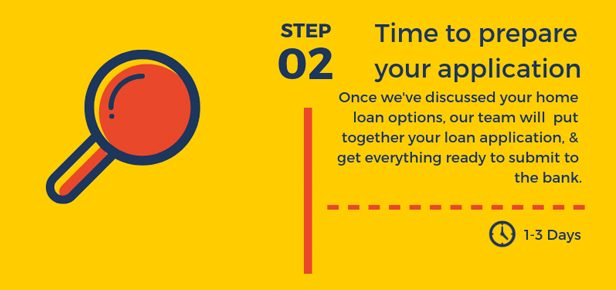 Home Loan Process - Step 2