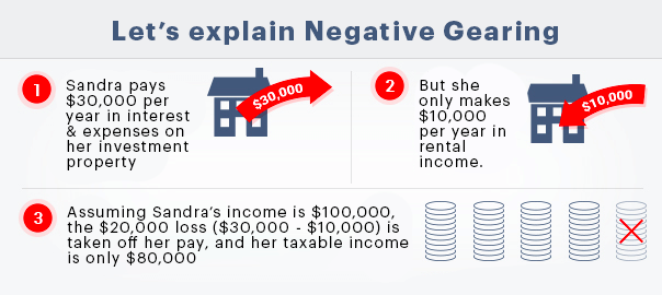 negative gearing explained