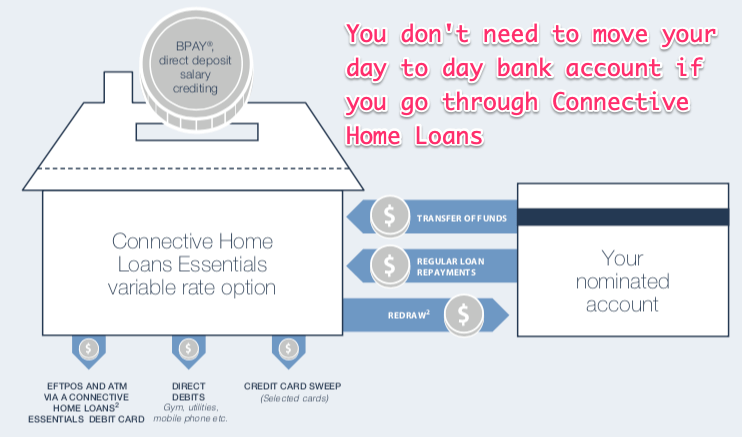 connective home loans options