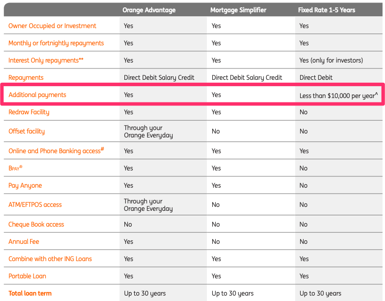 ing home loan comparison